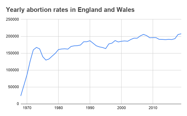 Graph showing the increase in abortions in the UK since 1968